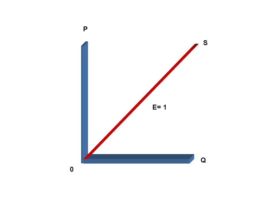P S E= 1 Q