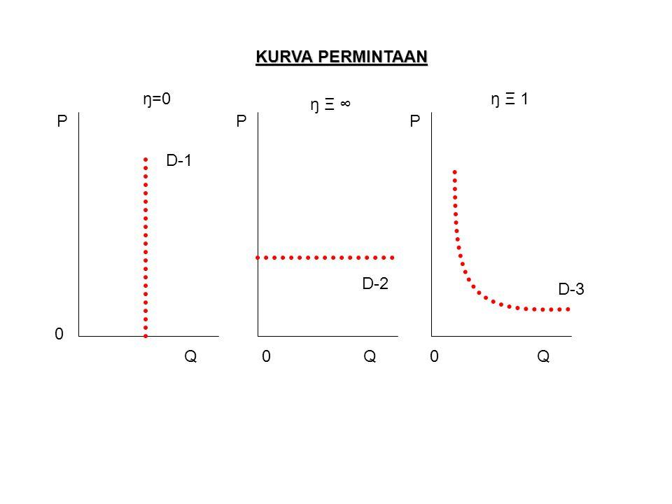 KURVA PERMINTAAN ŋ=0 ŋ Ξ 1 ŋ Ξ ∞ P P P D-1 D-2 D-3 Q Q Q