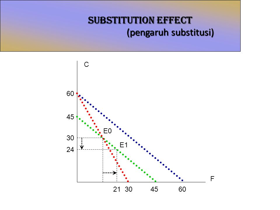SUBSTITUTION EFFECT (pengaruh substitusi)