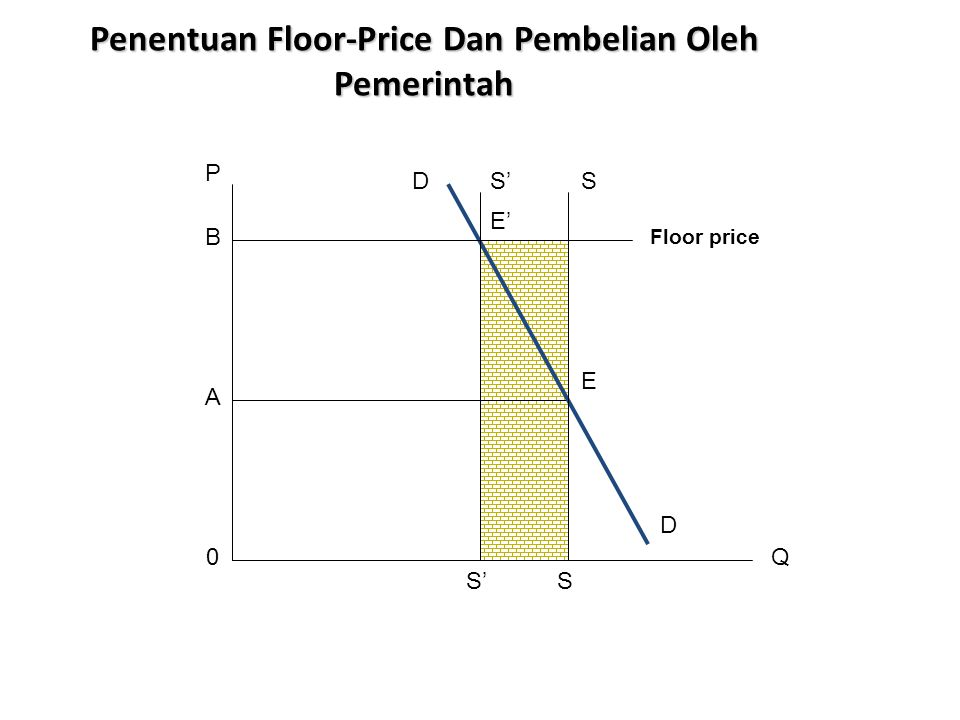Penentuan Floor-Price Dan Pembelian Oleh Pemerintah