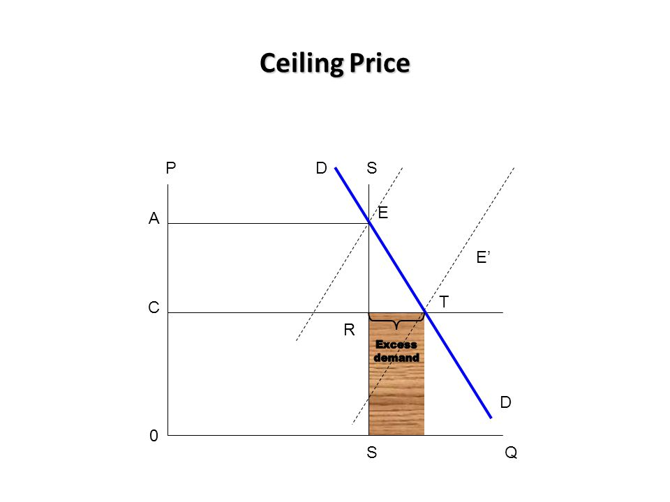 Ceiling Price P D S E A E' T C R Excess demand D S Q