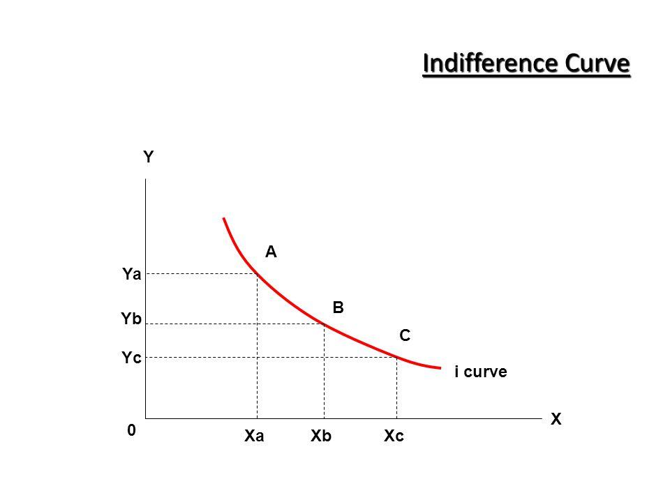 Indifference Curve Y A Ya B Yb C Yc i curve X Xa Xb Xc