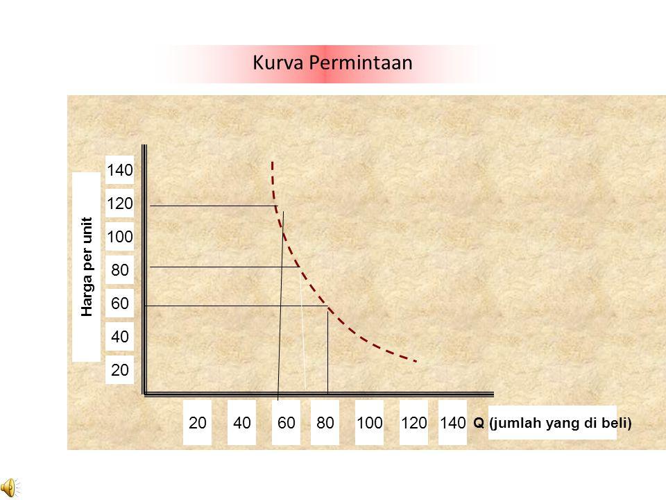 Kurva Permintaan 140. 120. 100. Harga per unit. 80. 60. 40. 20. 20. 40. 60. 80. 100. 120.
