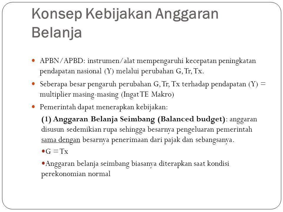 Konsep Kebijakan Anggaran Belanja