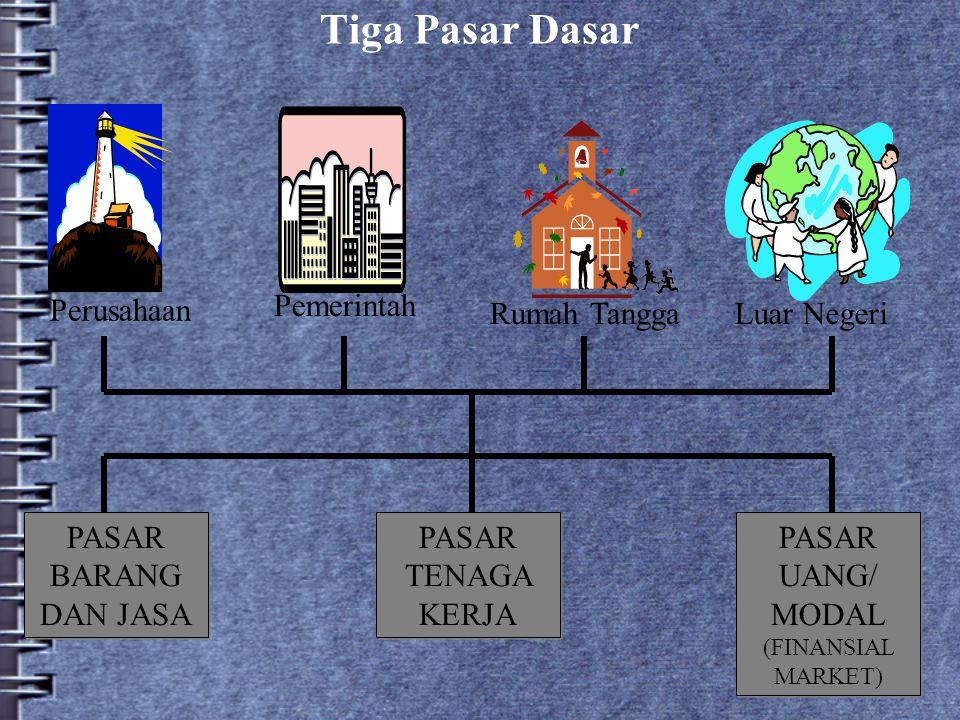 PASAR UANG/ MODAL (FINANSIAL MARKET)
