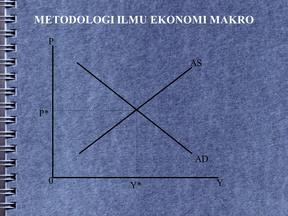 METODOLOGI ILMU EKONOMI MAKRO
