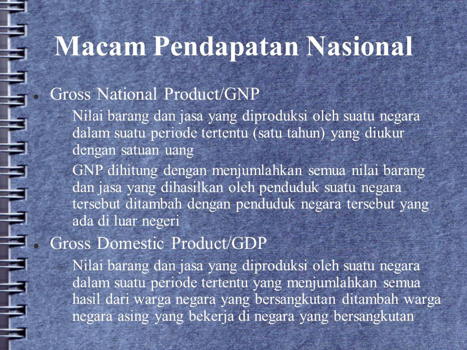 Macam Pendapatan Nasional