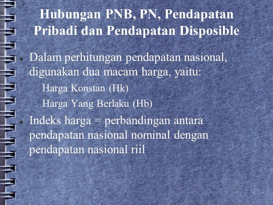 Hubungan PNB, PN, Pendapatan Pribadi dan Pendapatan Disposible
