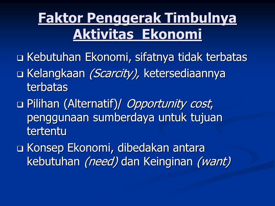 Faktor Penggerak Timbulnya Aktivitas Ekonomi