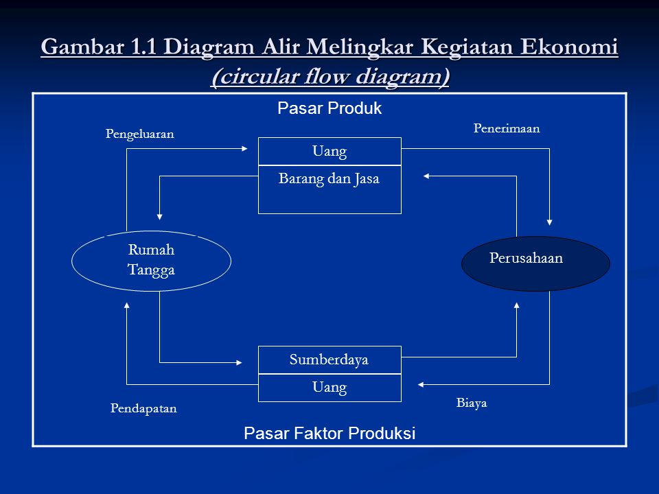 Gambar 1.1 Diagram Alir Melingkar Kegiatan Ekonomi (circular flow diagram)