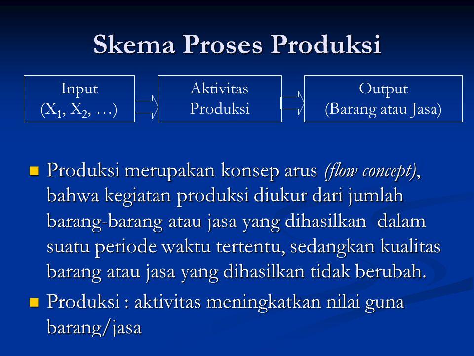 Skema Proses Produksi Input. (X1, X2, …) Aktivitas. Produksi. Output. (Barang atau Jasa)