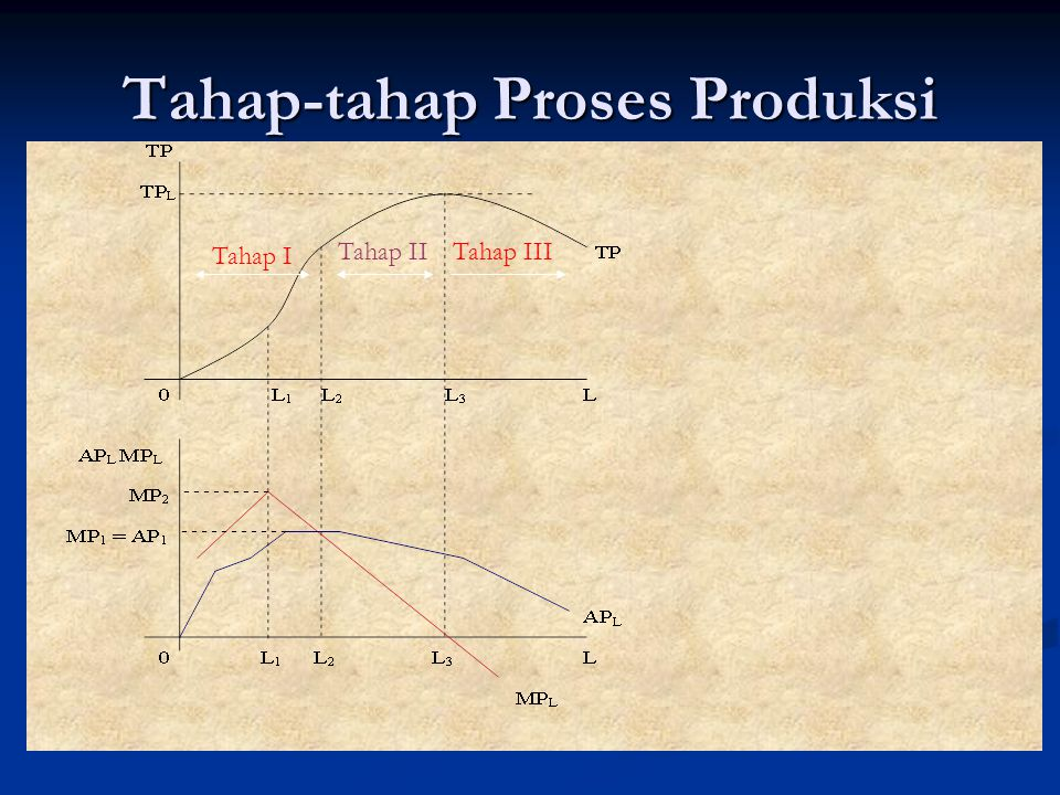 Tahap-tahap Proses Produksi