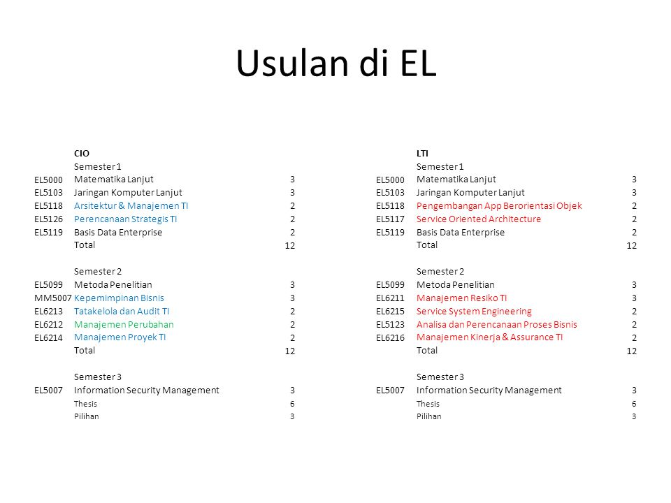 Usulan di EL CIO LTI Semester 1 EL5000 Matematika Lanjut 3 EL5103