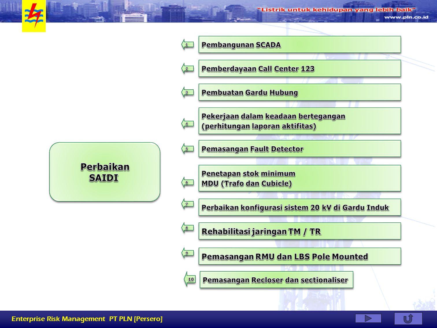 Perbaikan SAIDI Rehabilitasi jaringan TM / TR