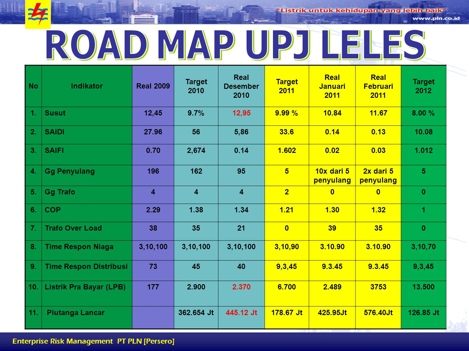 ROAD MAP UPJ LELES No Indikator Real 2009 Target 2010