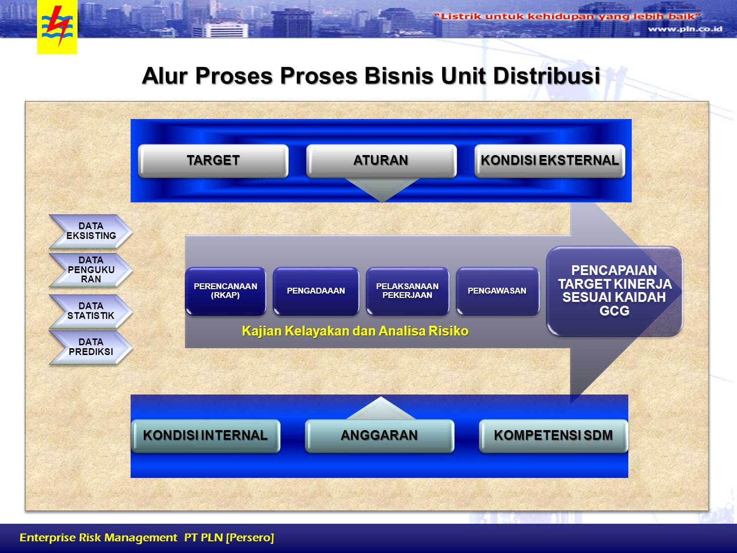 Alur Proses Proses Bisnis Unit Distribusi