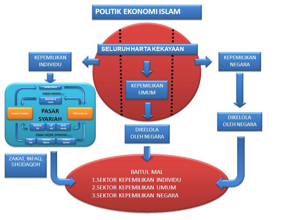 POLITIK EKONOMI ISLAM PASAR SYARIAH BAITUL MAL