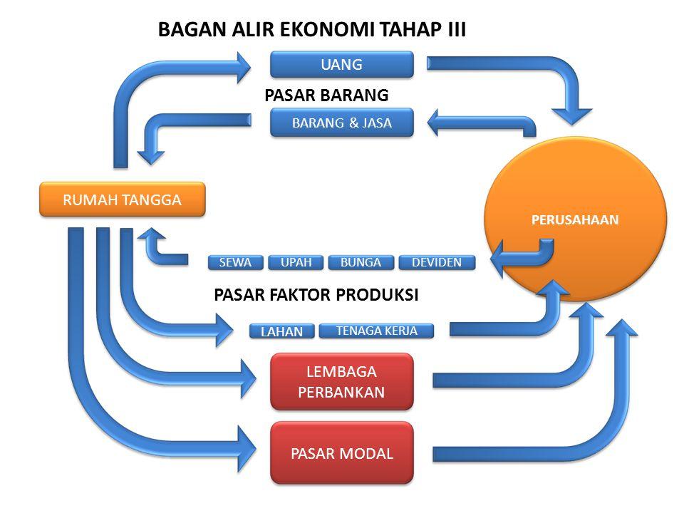 BAGAN ALIR EKONOMI TAHAP III