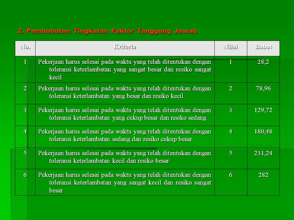 2. Pembobotan Tingkatan Faktor Tanggung Jawab
