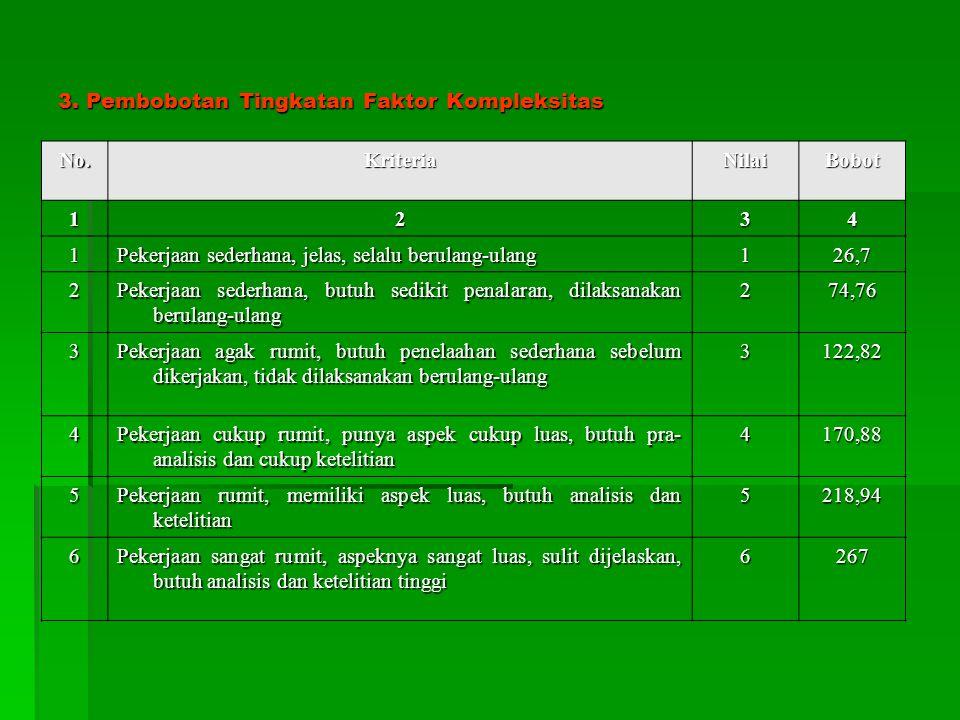3. Pembobotan Tingkatan Faktor Kompleksitas