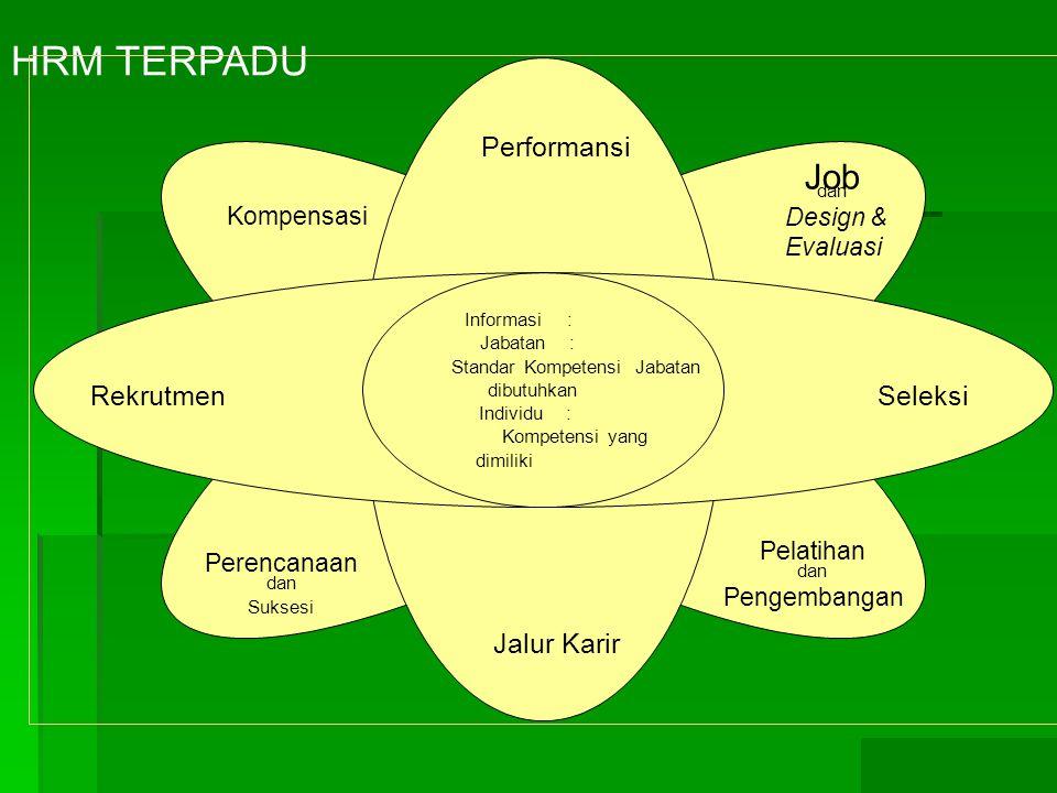 Standar Kompetensi Jabatan