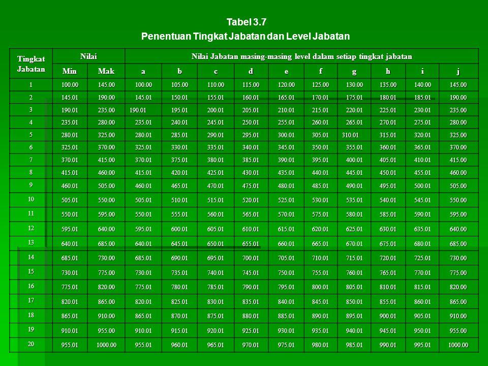 Nilai Jabatan masing-masing level dalam setiap tingkat jabatan