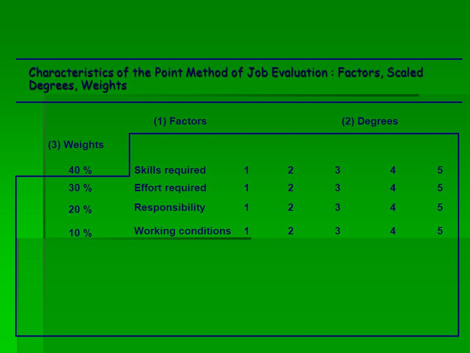 Characteristics of the Point Method of Job Evaluation : Factors, Scaled Degrees, Weights