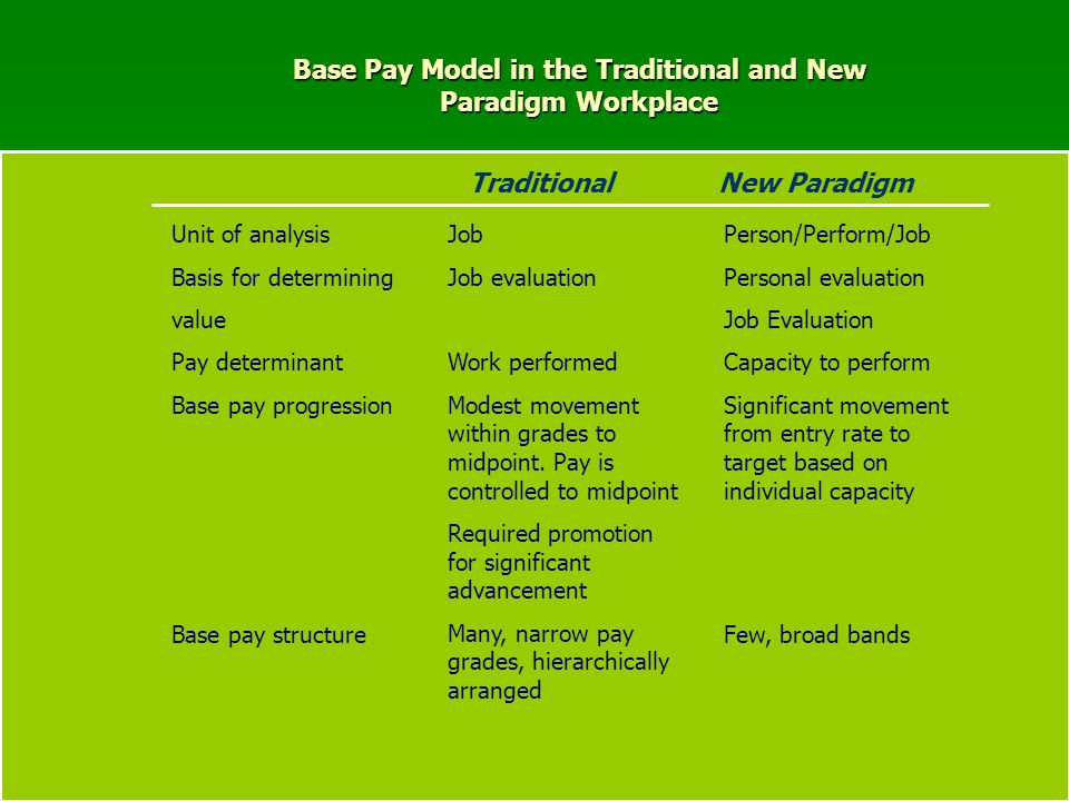 Base Pay Model in the Traditional and New Paradigm Workplace