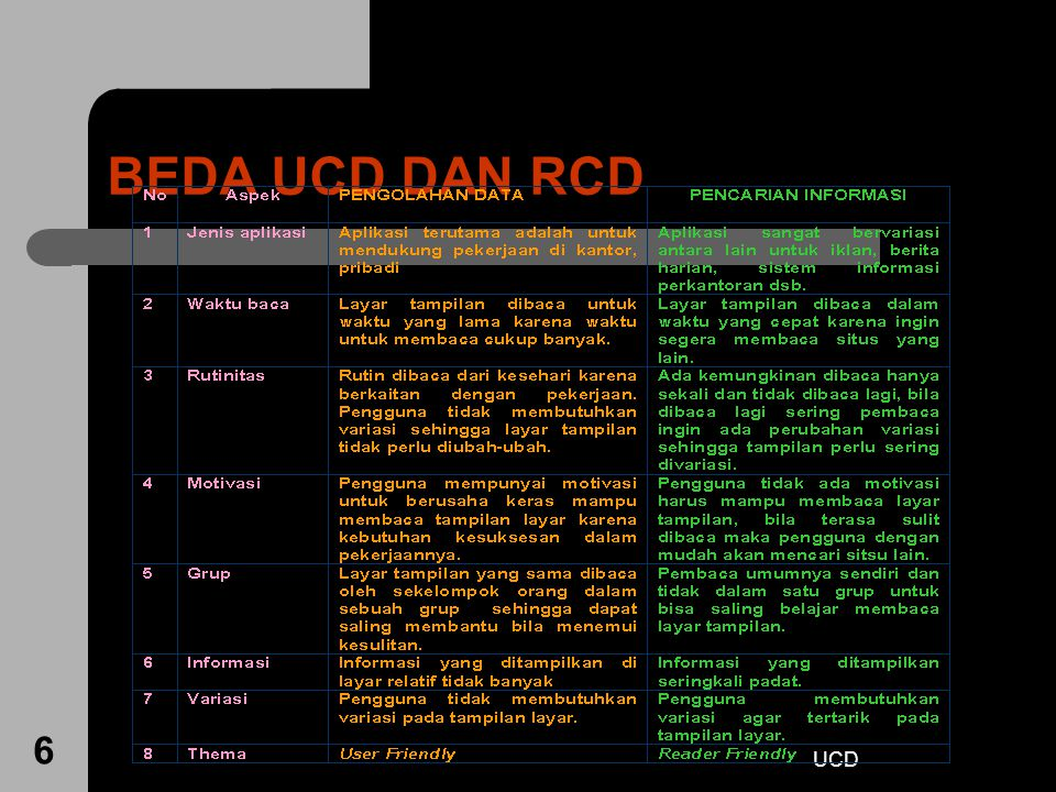 BEDA UCD DAN RCD UCD
