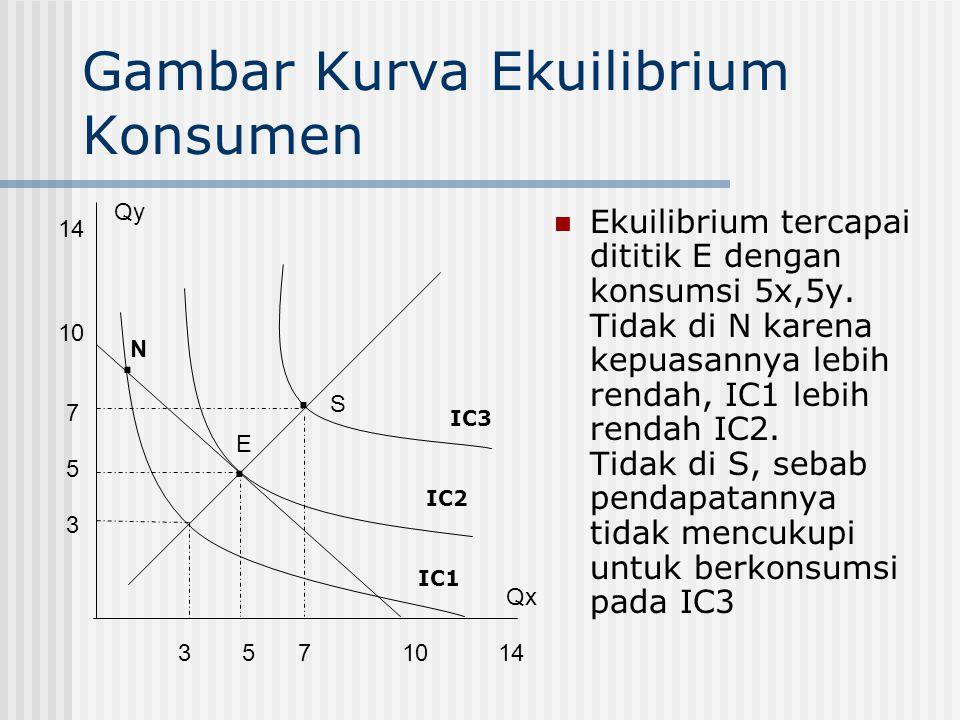 Gambar Kurva Ekuilibrium Konsumen