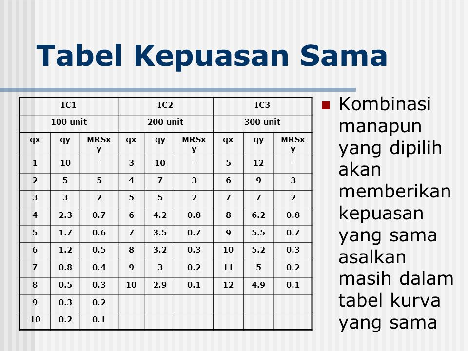 Tabel Kepuasan Sama Kombinasi manapun yang dipilih akan memberikan kepuasan yang sama asalkan masih dalam tabel kurva yang sama.