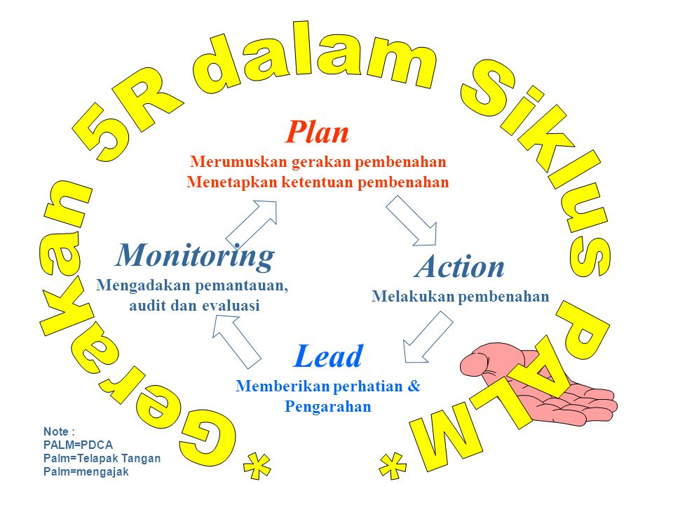 Plan Monitoring Action