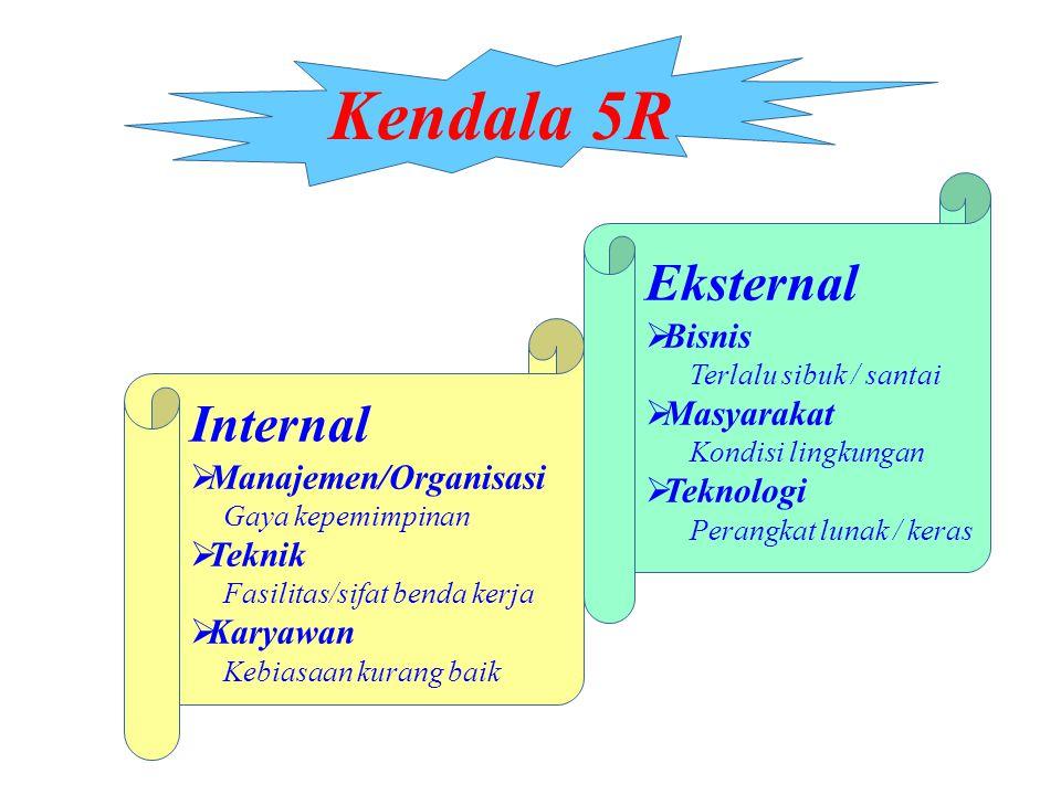 Kendala 5R Eksternal Internal Bisnis Masyarakat Teknologi