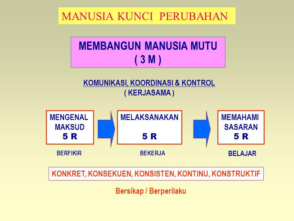 MEMBANGUN MANUSIA MUTU ( 3 M )