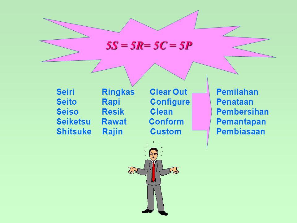 5S = 5R= 5C = 5P Seiri Ringkas Clear Out Pemilahan