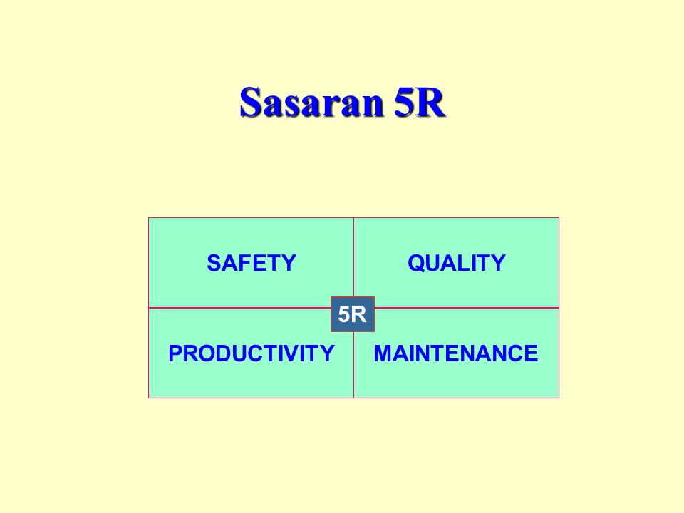 Sasaran 5R SAFETY QUALITY 5R PRODUCTIVITY MAINTENANCE