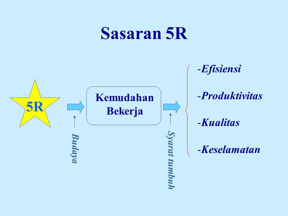 Sasaran 5R 5R Efisiensi Produktivitas Kualitas Kemudahan Bekerja