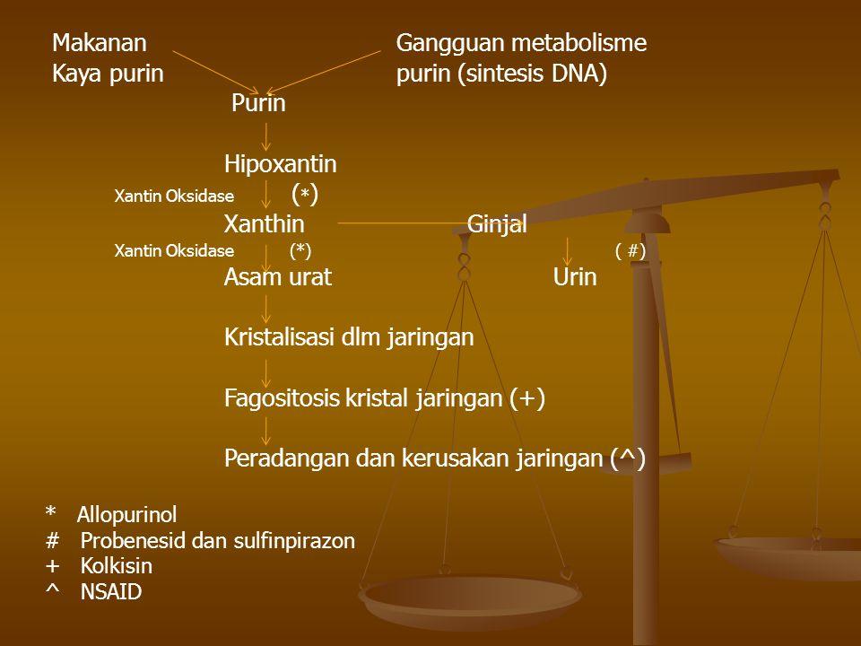Makanan Gangguan metabolisme Kaya purin purin (sintesis DNA) Purin