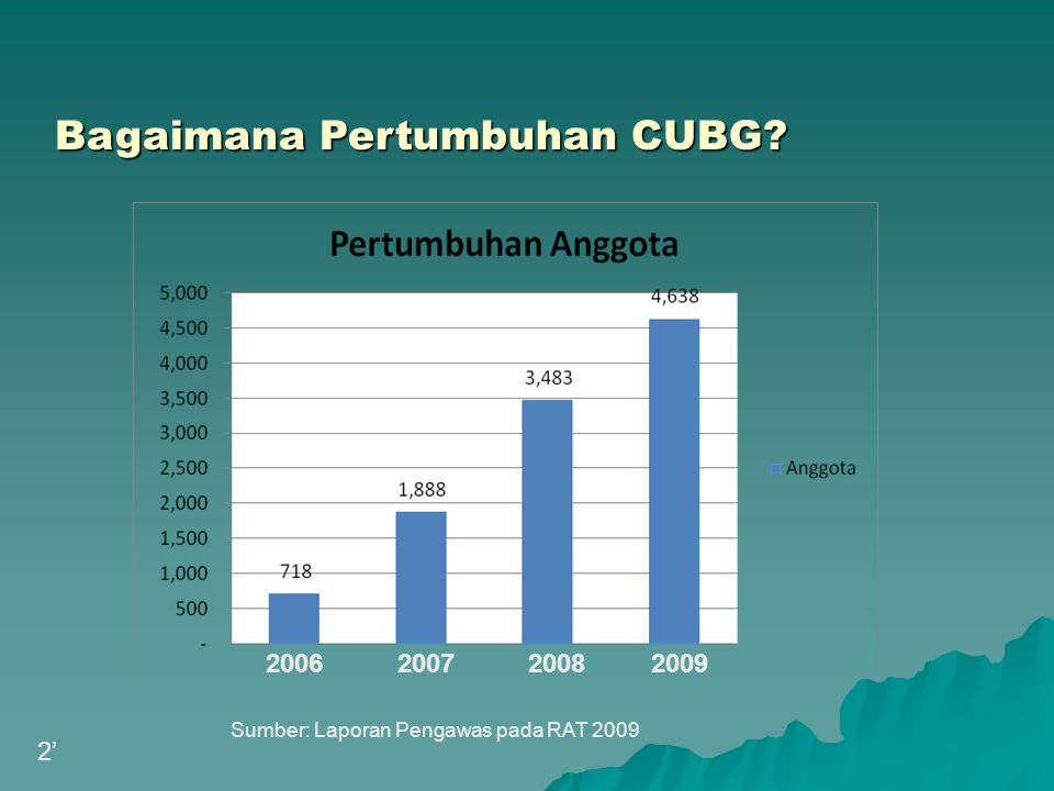 Bagaimana Pertumbuhan CUBG