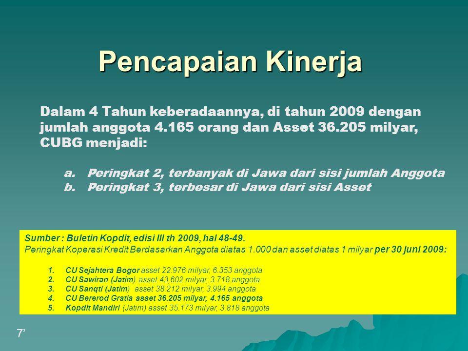 Pencapaian Kinerja Dalam 4 Tahun keberadaannya, di tahun 2009 dengan jumlah anggota 4.165 orang dan Asset 36.205 milyar, CUBG menjadi: