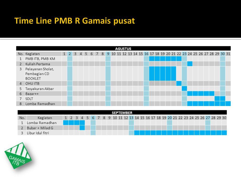Time Line PMB R Gamais pusat