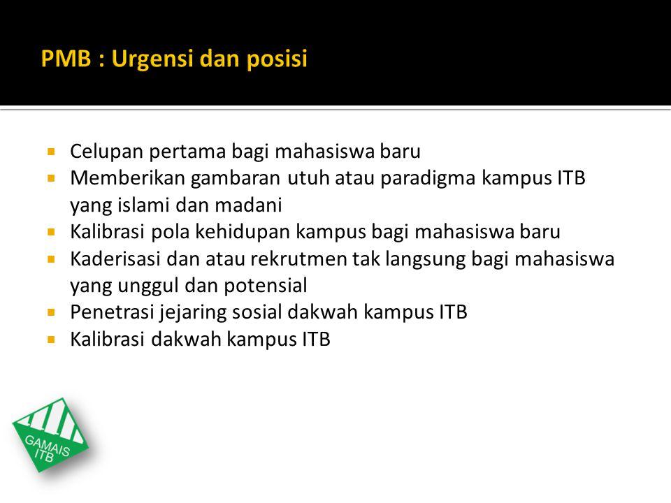 PMB : Urgensi dan posisi