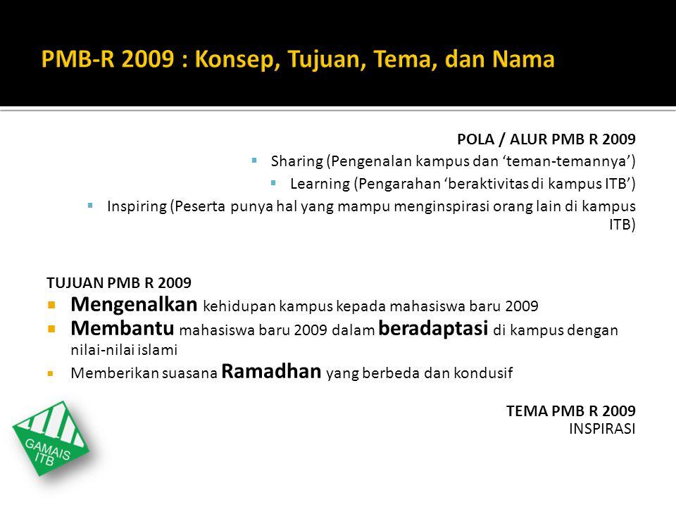 PMB-R 2009 : Konsep, Tujuan, Tema, dan Nama