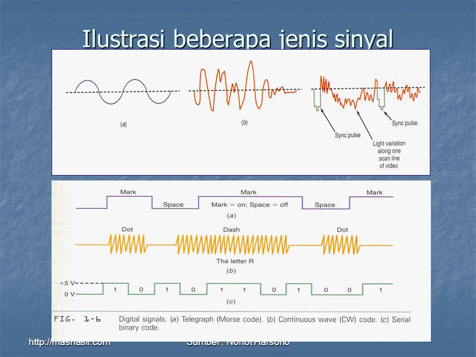 Ilustrasi beberapa jenis sinyal