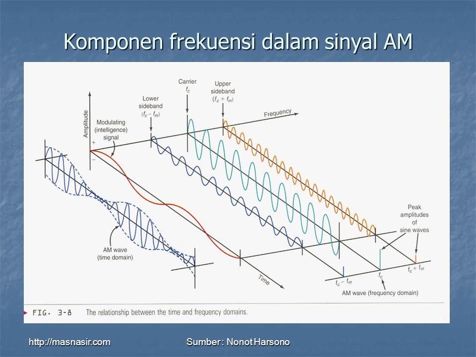 Komponen frekuensi dalam sinyal AM