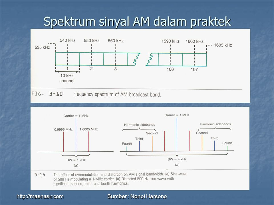 Spektrum sinyal AM dalam praktek