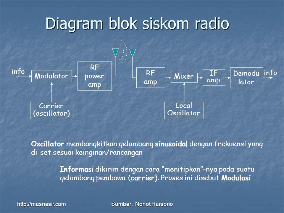 Diagram blok siskom radio