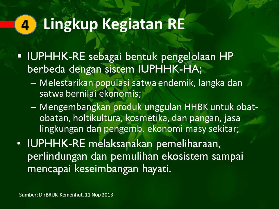 Lingkup Kegiatan RE 4. IUPHHK-RE sebagai bentuk pengelolaan HP berbeda dengan sistem IUPHHK-HA;