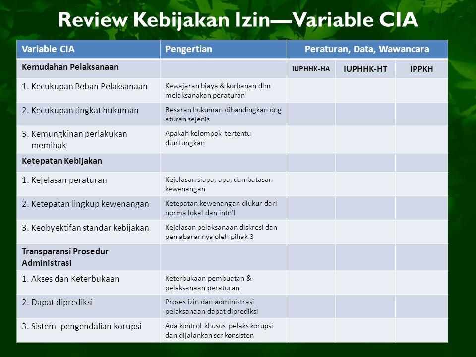Review Kebijakan Izin—Variable CIA