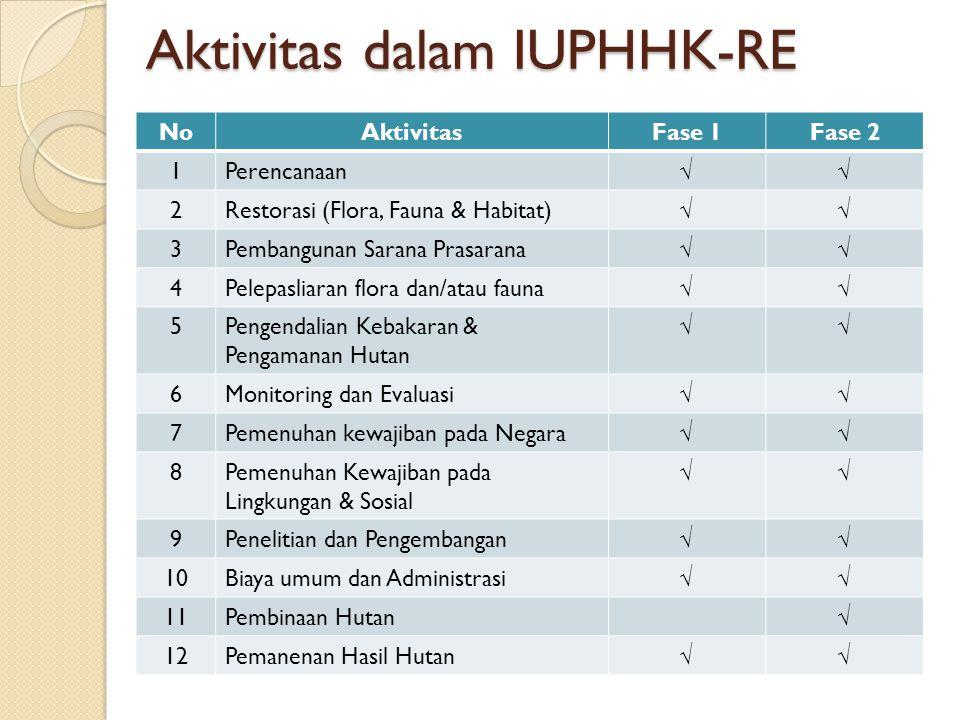 Aktivitas dalam IUPHHK-RE